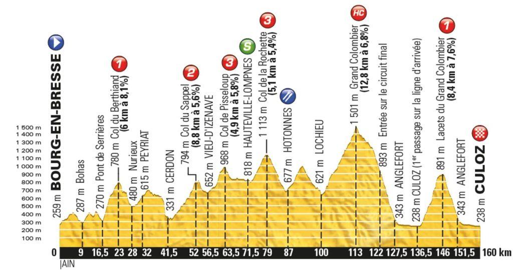 Tour de France 2016 – Profil der 15. Etappe