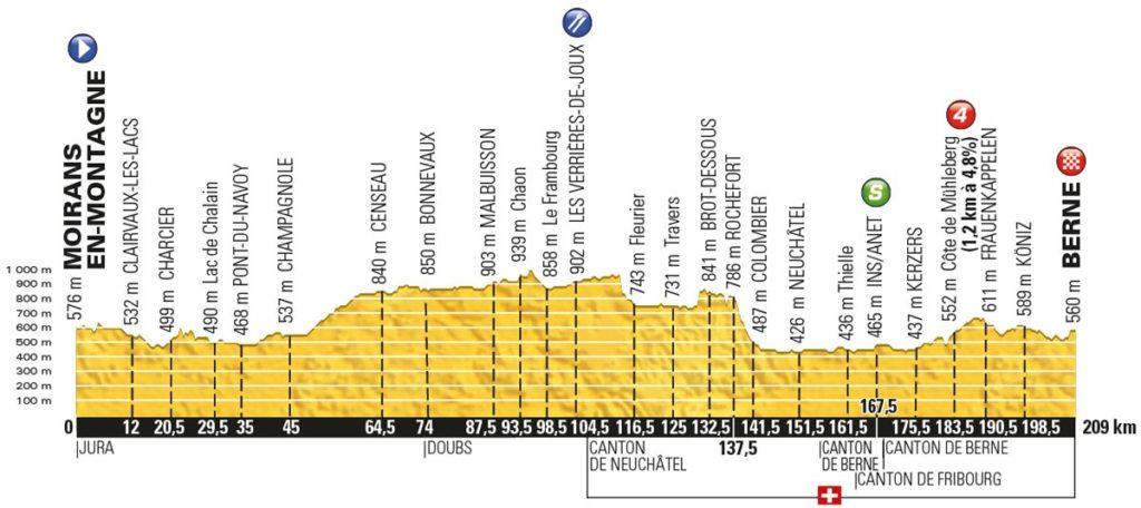 Tour de France 2016 – Profil der 16. Etappe