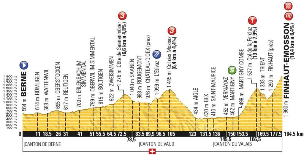 Tour de France 2016 – Profil der 17. Etappe