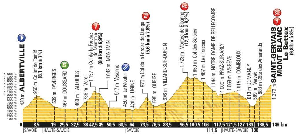 Tour de France 2016 – Profil der 19. Etappe