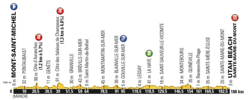 Tour de France 2016 – Profil der 1. Etappe