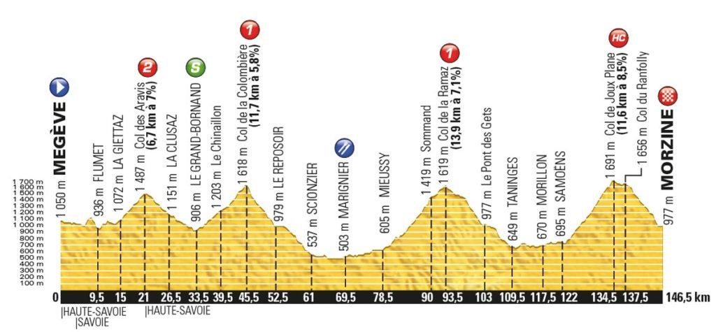 Tour de France 2016 – Profil der 20. Etappe