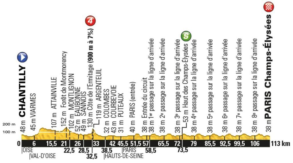 Tour de France 2016 – Profil der 21. Etappe