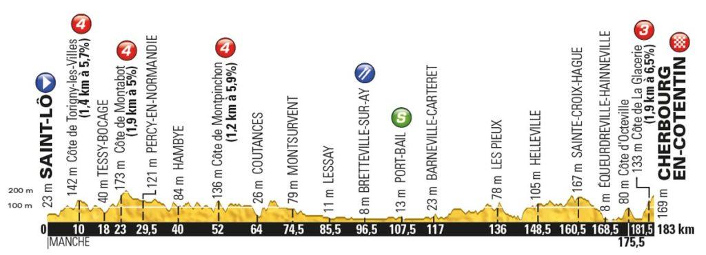 Tour de France 2016 – Profil der 2. Etappe