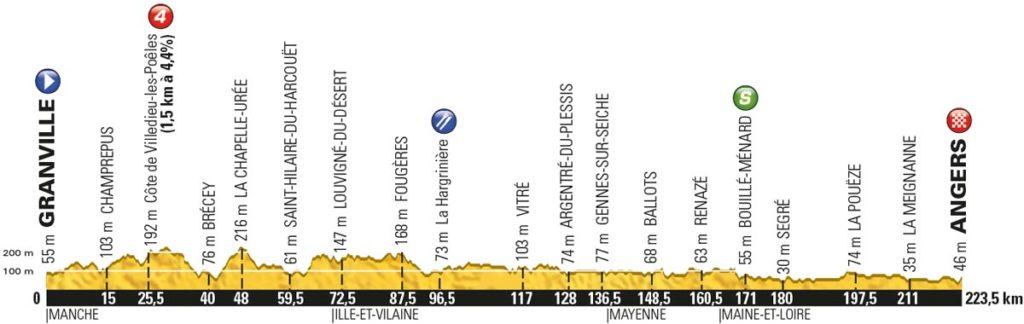 Tour de France 2016 – Profil der 3. Etappe