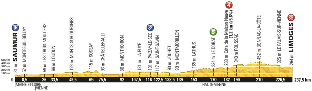 Tour de France 2016 – Profil der 4. Etappe