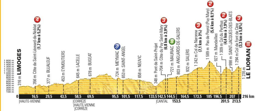 Tour de France 2016 – Profil der 5. Etappe
