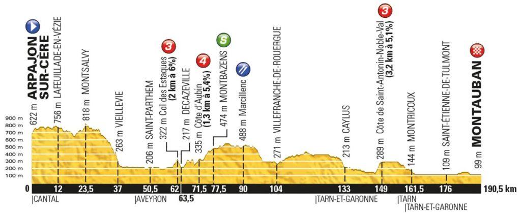 Tour de France 2016 – Profil der 6. Etappe