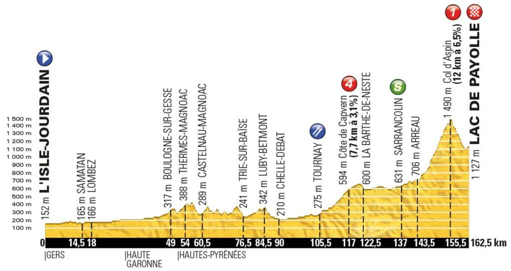 Tour de France 2016 – Profil der 7. Etappe