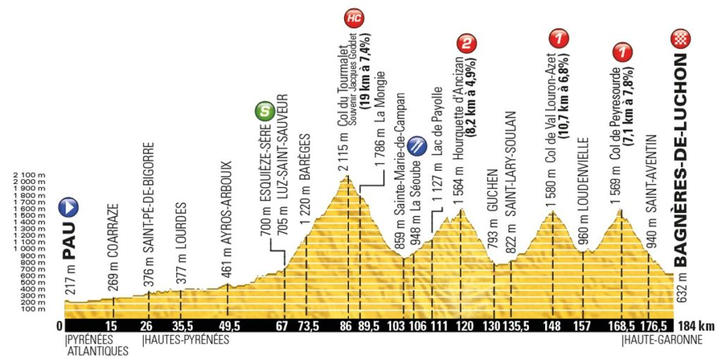 Tour de France 2016 – Profil der 8. Etappe
