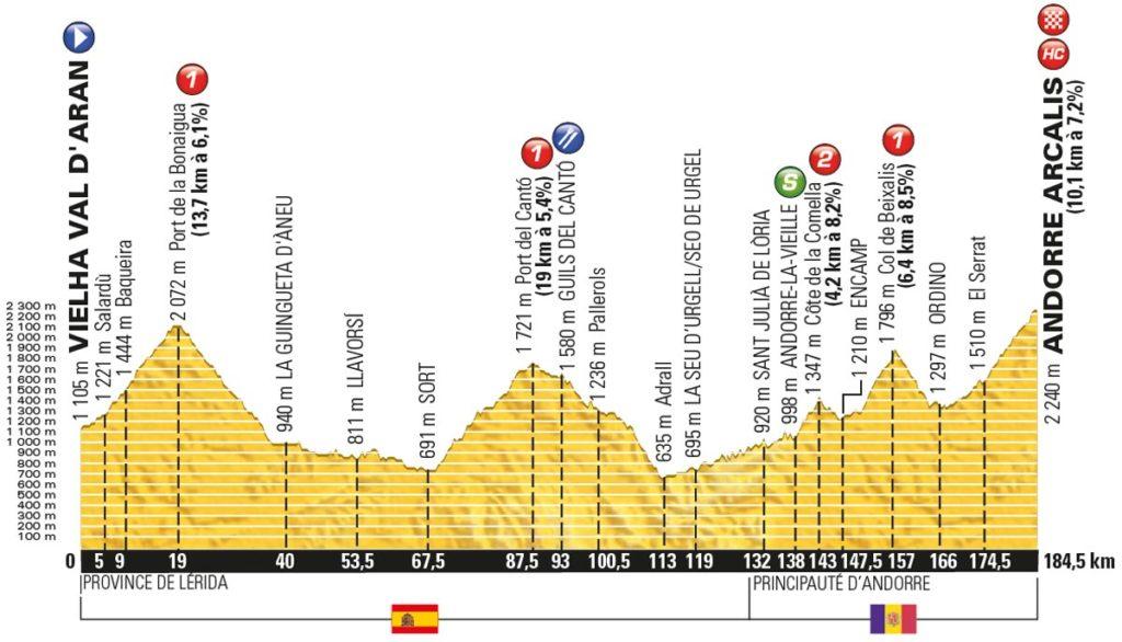 Tour de France 2016 – Profil der 9. Etappe