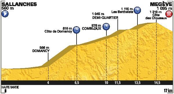 Tour de France 2016 – Profil der 18. Etappe