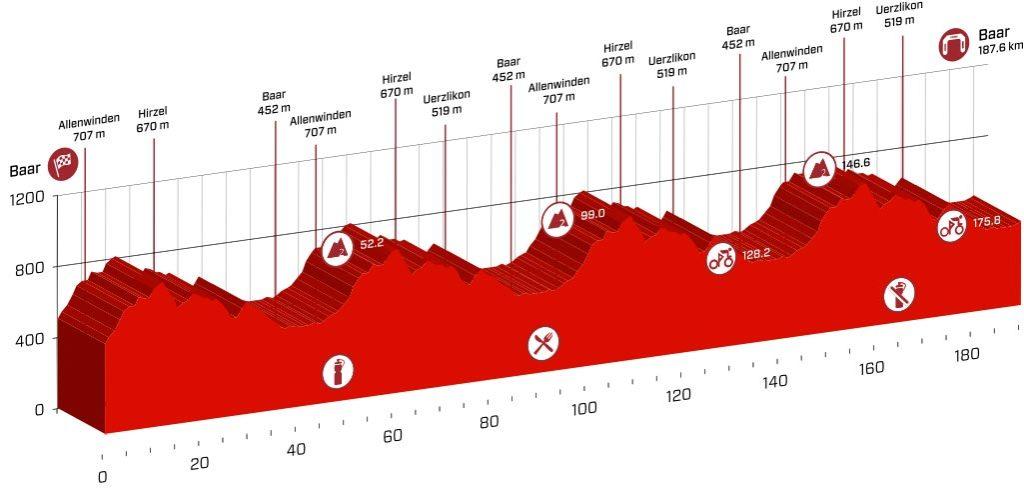 Profil der 2. Etappe der Tour de Suisse 2016