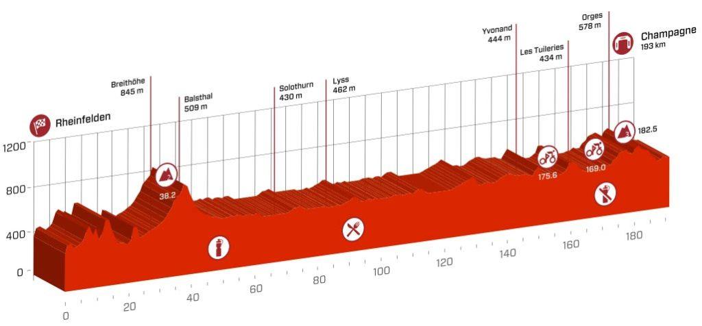 Profil der 4. Etappe der Tour de Suisse 2016