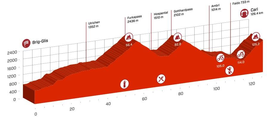 Profil der 5. Etappe der Tour de Suisse 2016