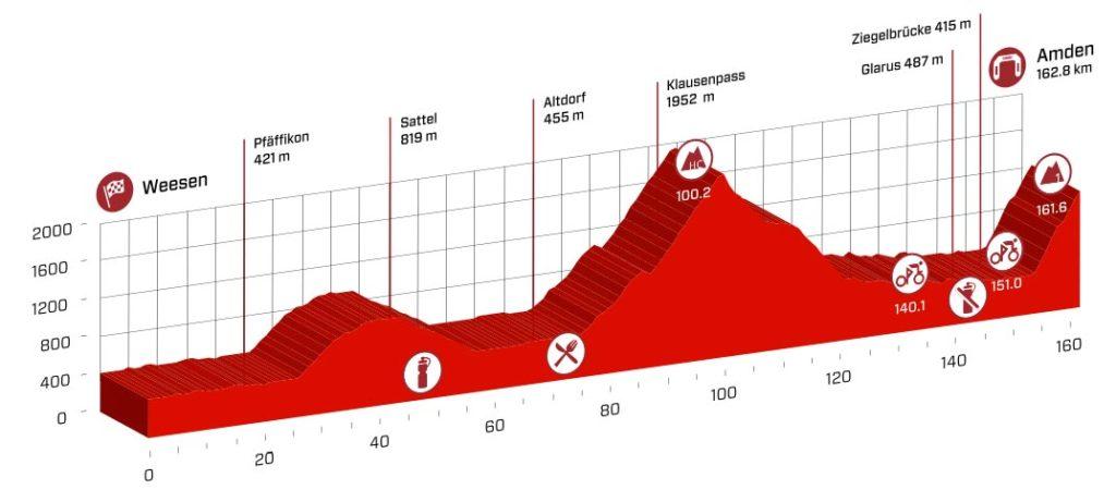 Profil der 6. Etappe der Tour de Suisse 2016