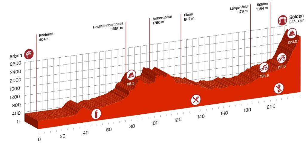 Profil der 7. Etappe der Tour de Suisse 2016
