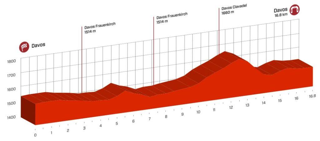 Profil der 8. Etappe der Tour de Suisse 2016