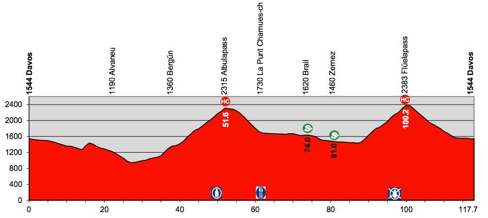 Profil der 9. Etappe der Tour de Suisse 2016