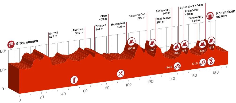 Profil der 3. Etappe der Tour de Suisse 2016
