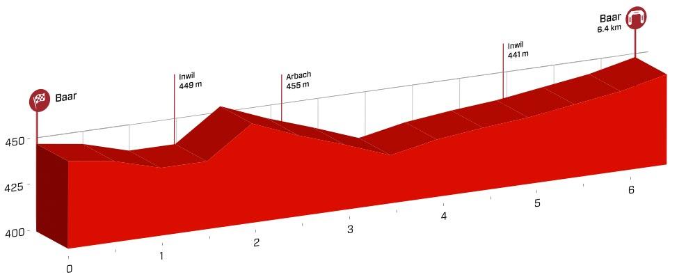 Profil der 1. Etappe der Tour de Suisse 2016