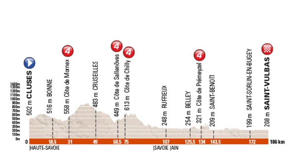 Profil der 1. Etappe des Criterium du Dauphiné 2016