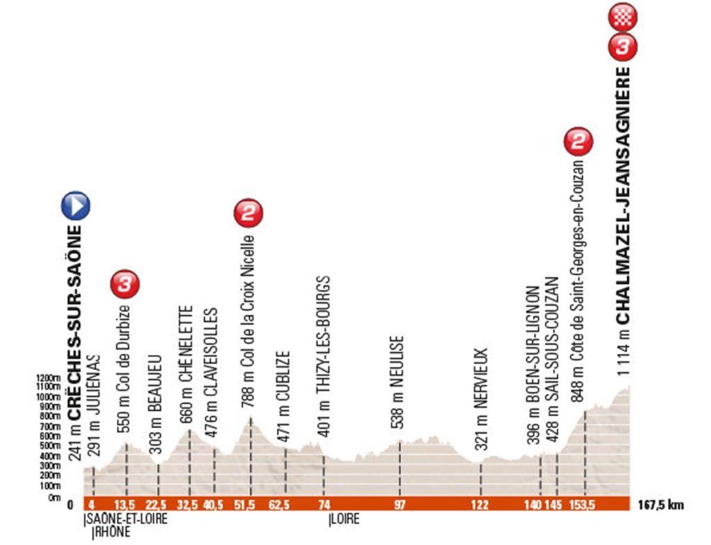 Profil der 2. Etappe des Criterium du Dauphiné 2016