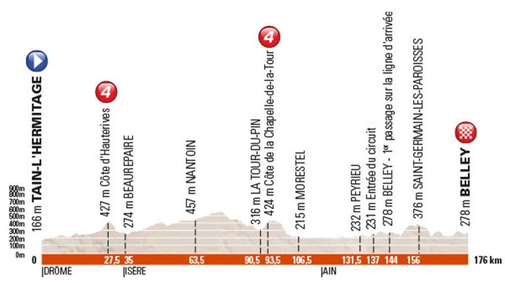 Profil der 4. Etappe des Criterium du Dauphiné 2016