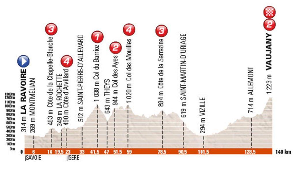 Profil der 5. Etappe des Criterium du Dauphiné 2016