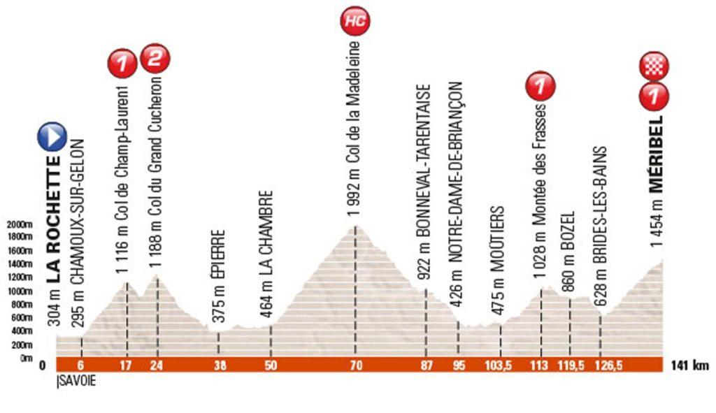profil der 6. Etappe des Criterium du Dauphiné 2016