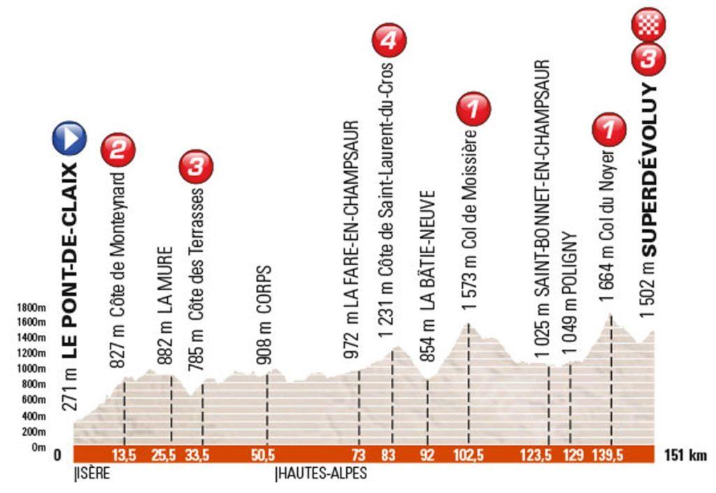 Profil der 7. Etappe des Criterium du Dauphiné 2016