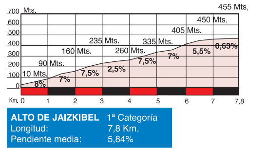 Profil des Alto de Jaizkibel