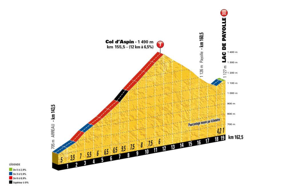 Profil der letzten Kilometer der 7. Etappe der Tour de France 2016