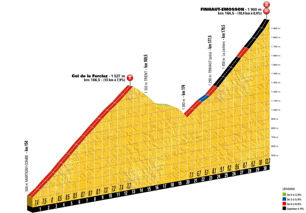 Das Profil der letzten Kilometer der 17. Etappe der Tour de France 2016