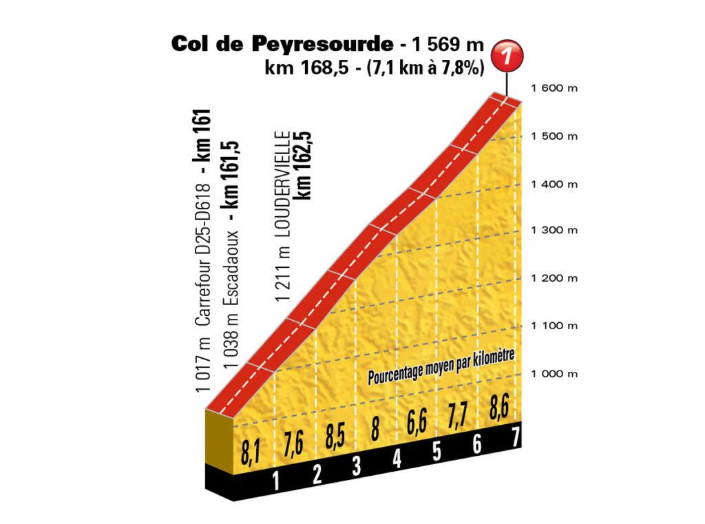 Col de Peyresourde (Foto: ASO)