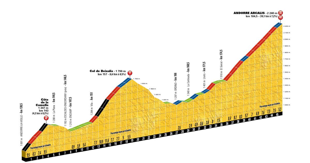 Das Finale der 9. Etappe der Tour de France 2016
