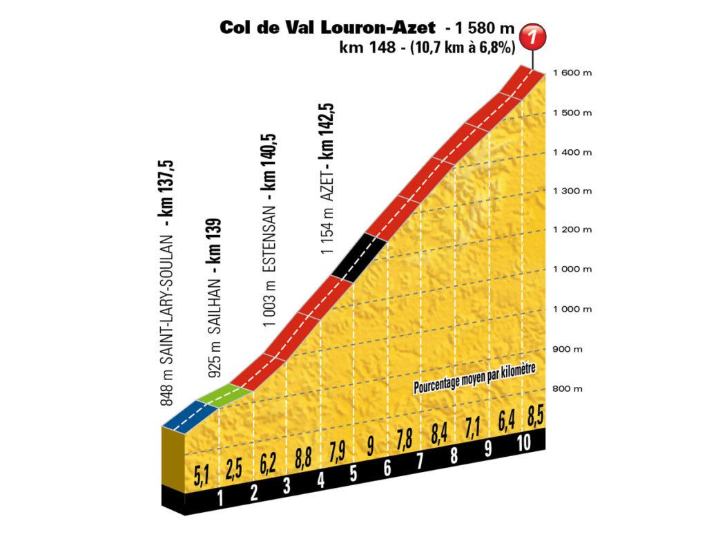 Col de Val Louron-Azet (Foto: ASO)