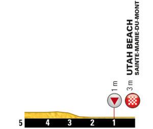 Profil der letzten Kilometer der 1. Etappe der Tour de France 2016