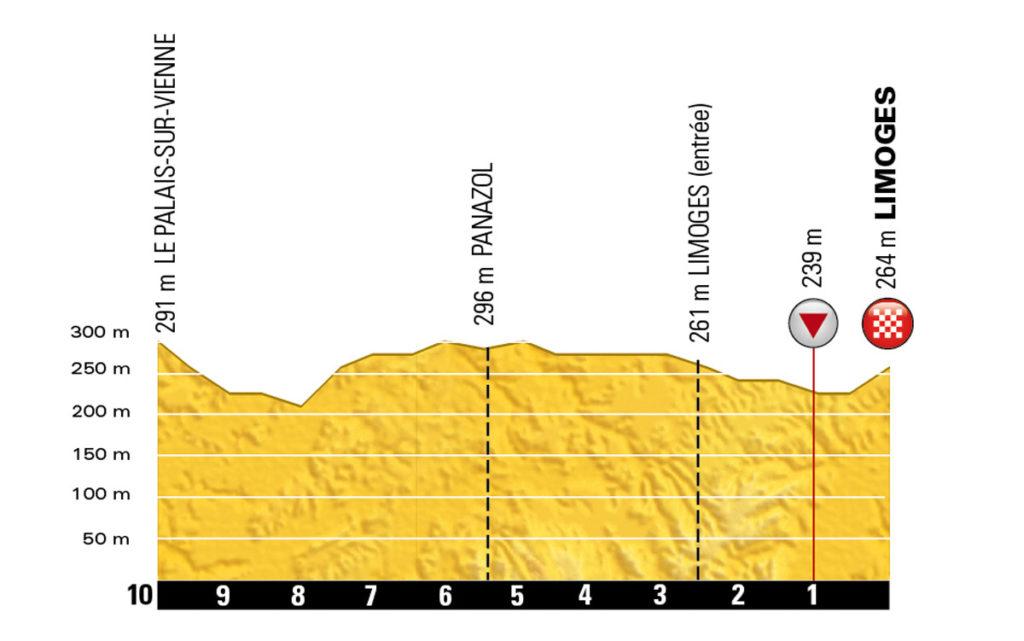 Das Profil der letzten Kilometer der 4. Etappe der Tour de France 2016