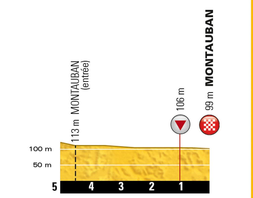 Das Profil der letzten Kilometer der 6. Etappe der Tour de France 2016