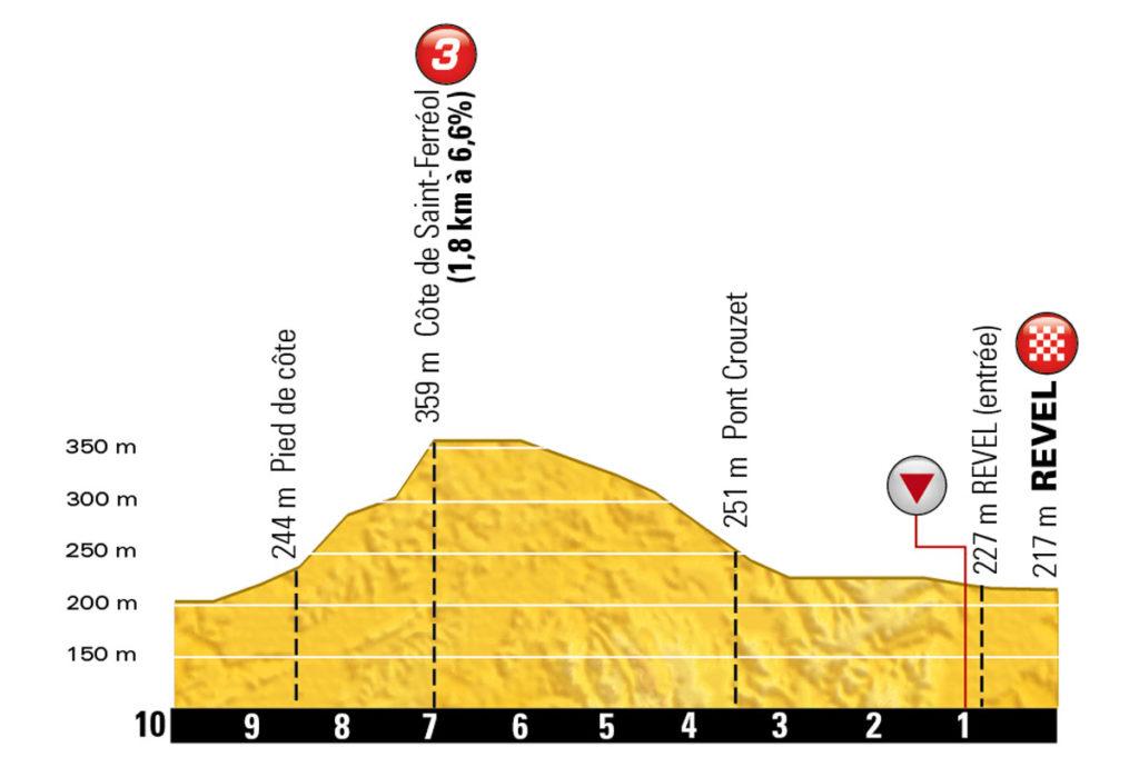 Das Profil der letzten Kilometer der 10. Etappe der Tour de France 2016