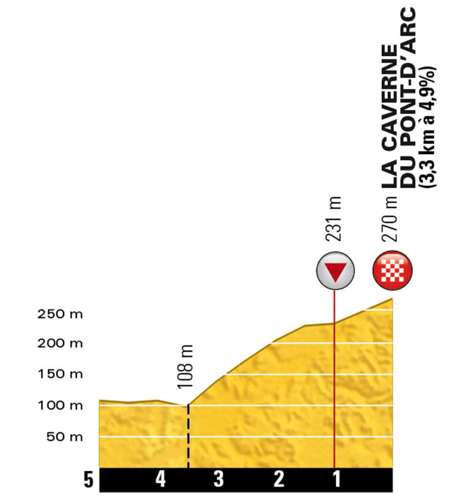 Das Profil der letzten Kilometer der 13. Etappe