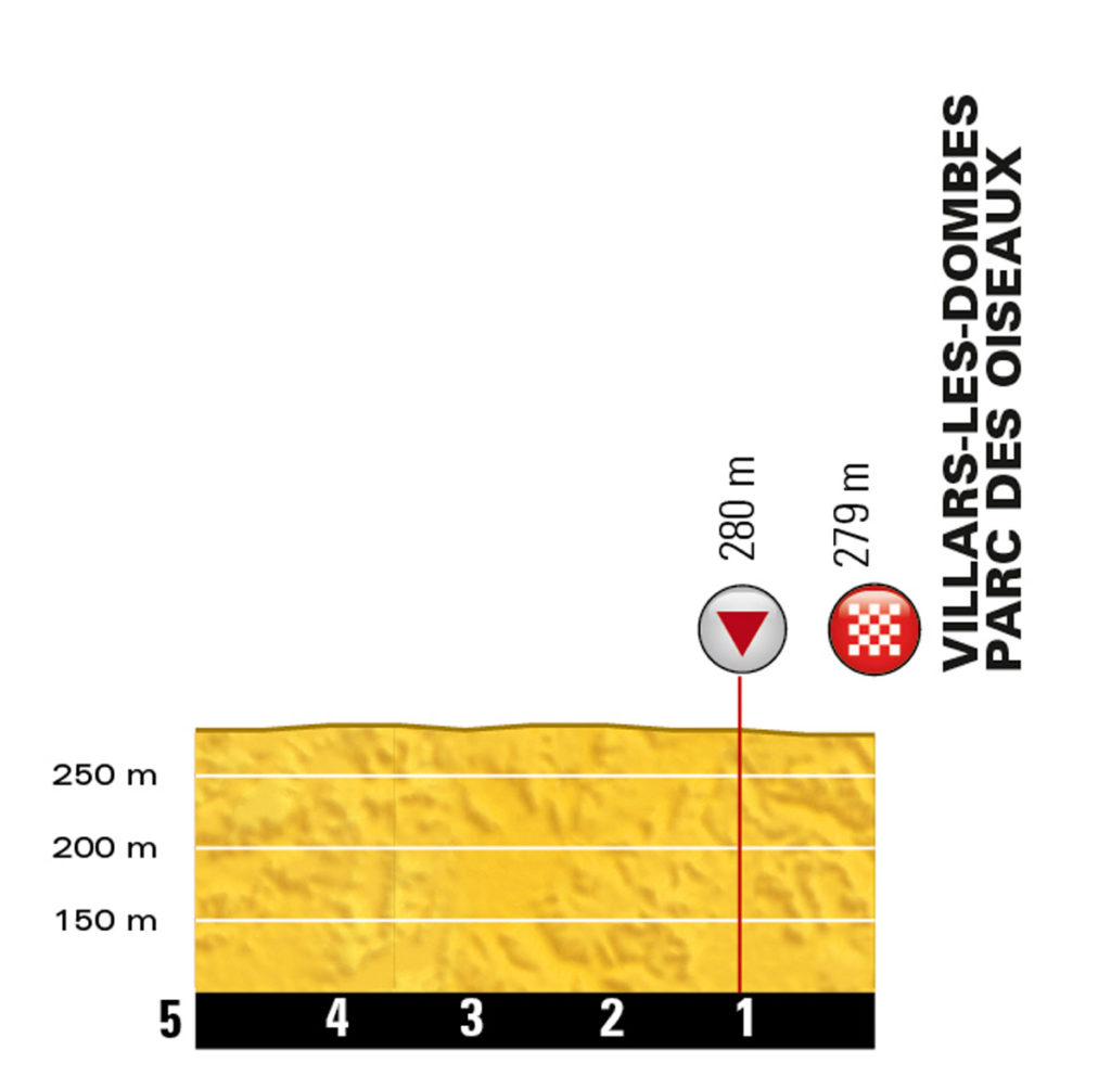 Profil der letzten Kilometer der 14. Etappe