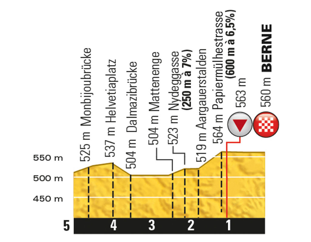 Profil der letzten Kilometer der 16. Etappe der Tour de France 2016