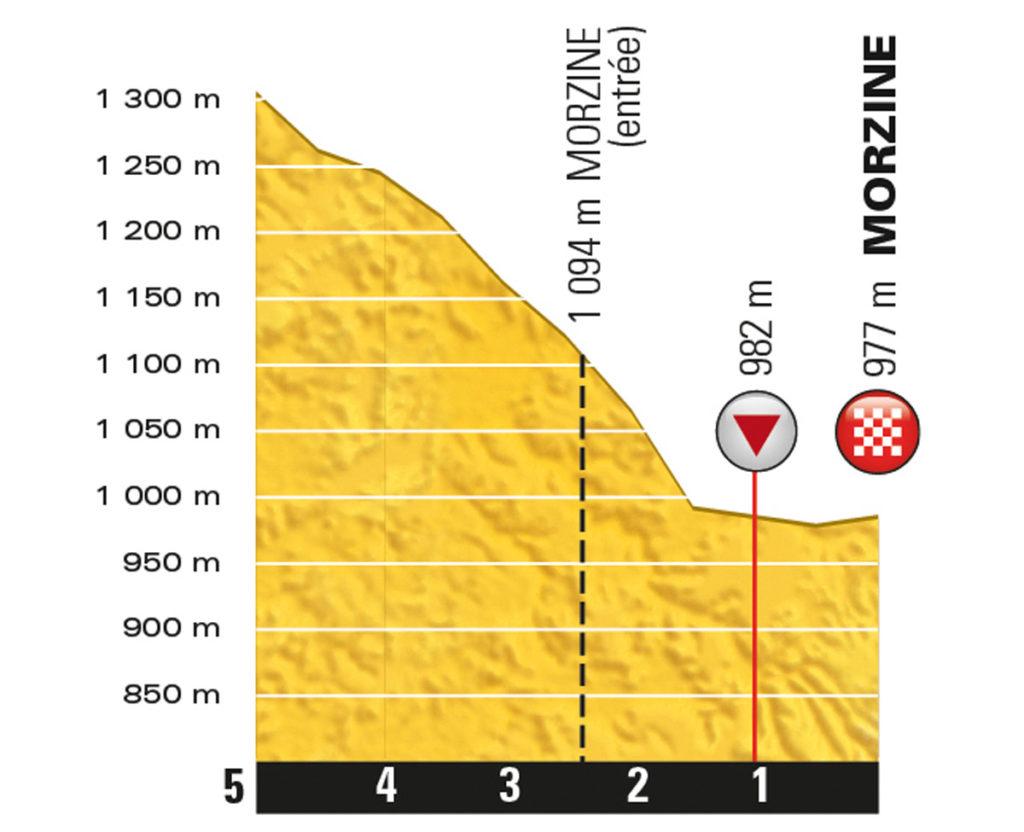 Das Profil der letzten Kilometer zum Ziel der 20. Etappe (Foto: ASO)