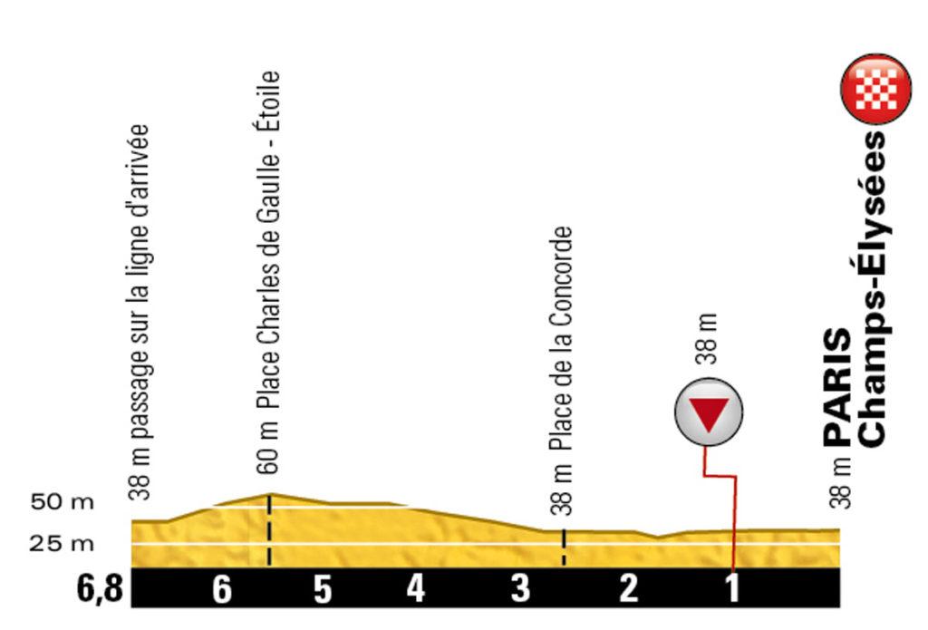Profil der letzten Kilometer der 21. Etappe der Tour de France 2016