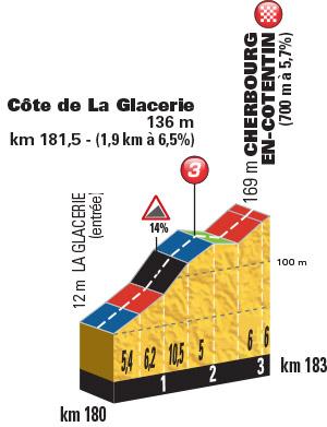 Profil Côte de La Glacerie (Foto: A.S.O.)