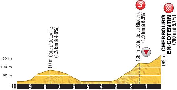 Profil der letzten Kilometer der 2. Etappe der Tour de France 2016