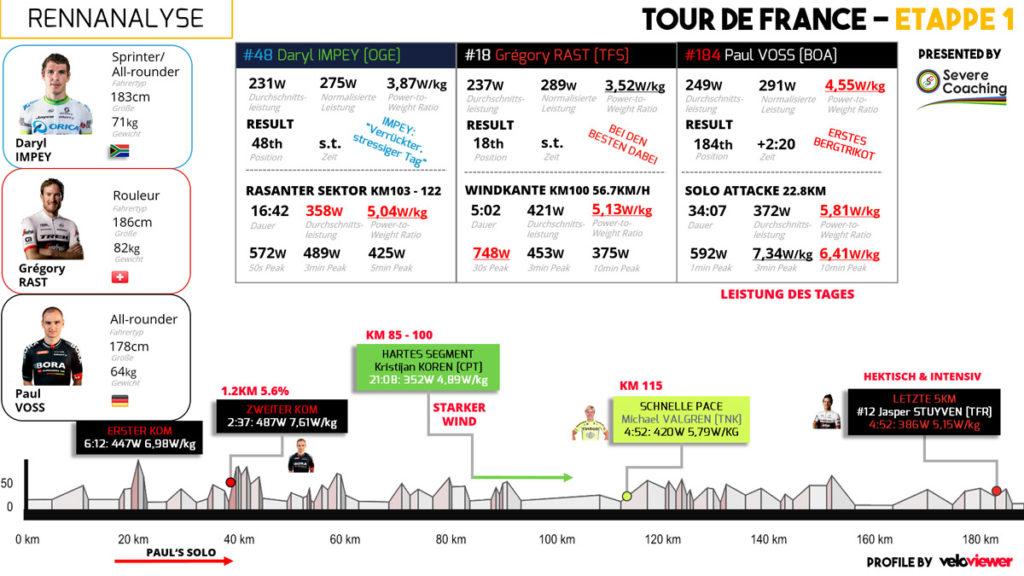 Ein Vergleich der Leistungsdaten der 1. Etappe der Tour de France 2016