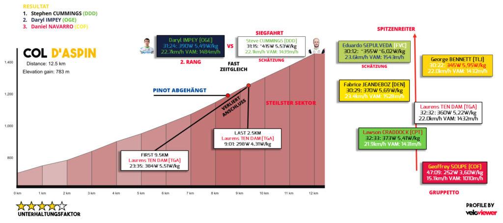 ausgewählte Leistungsdaten vom Anstieg zum Aspin (Quelle: Strava)